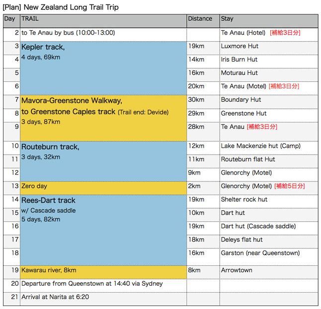 今回のトランピング・トリップのために作成した旅の計画表