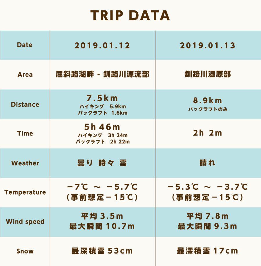 tripdata_釧路川ギアレビュー_v4.2